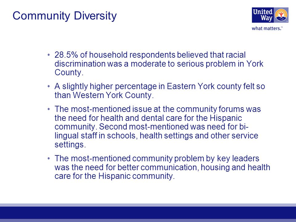 Community Diversity 28.5% of household respondents believed that racial discrimination was a moderate to serious problem in York County. A slightly hi