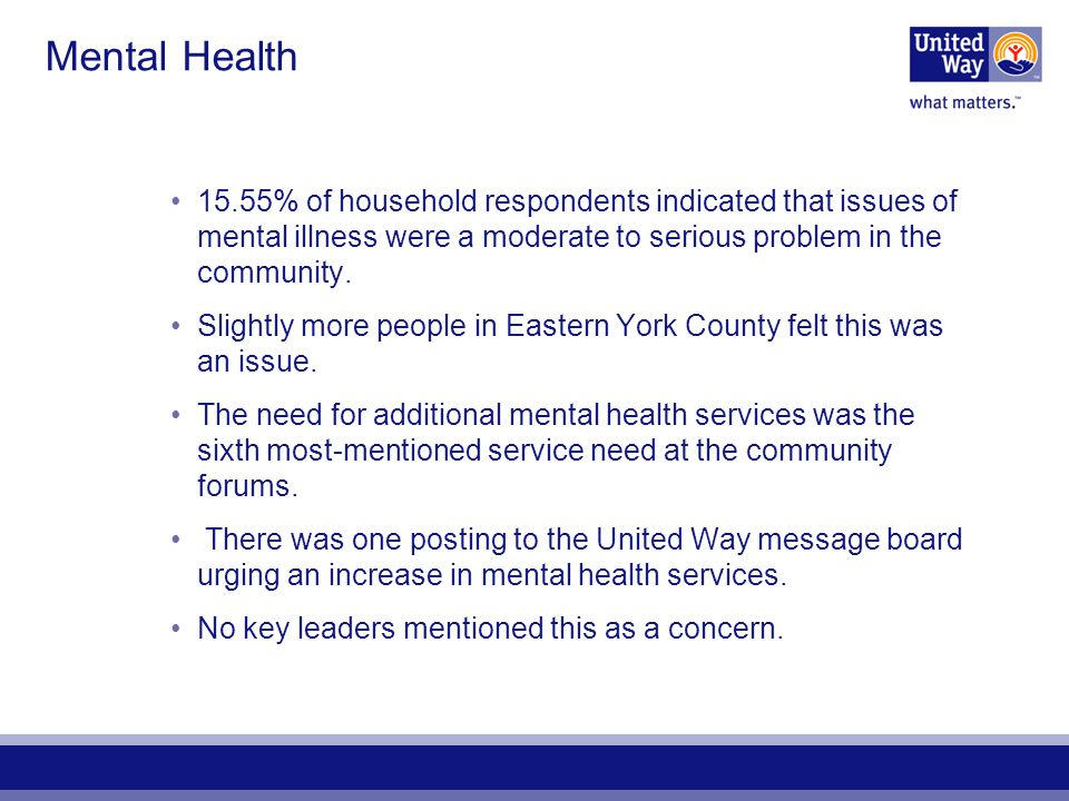Mental Health 15.55% of household respondents indicated that issues of mental illness were a moderate to serious problem in the community. Slightly mo