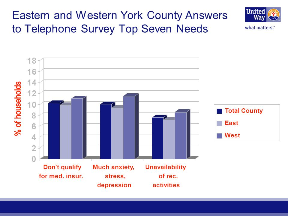 Eastern and Western York County Answers to Telephone Survey Top Seven Needs 0 2 4 6 8 10 12 14 16 18 Don t qualify for med.