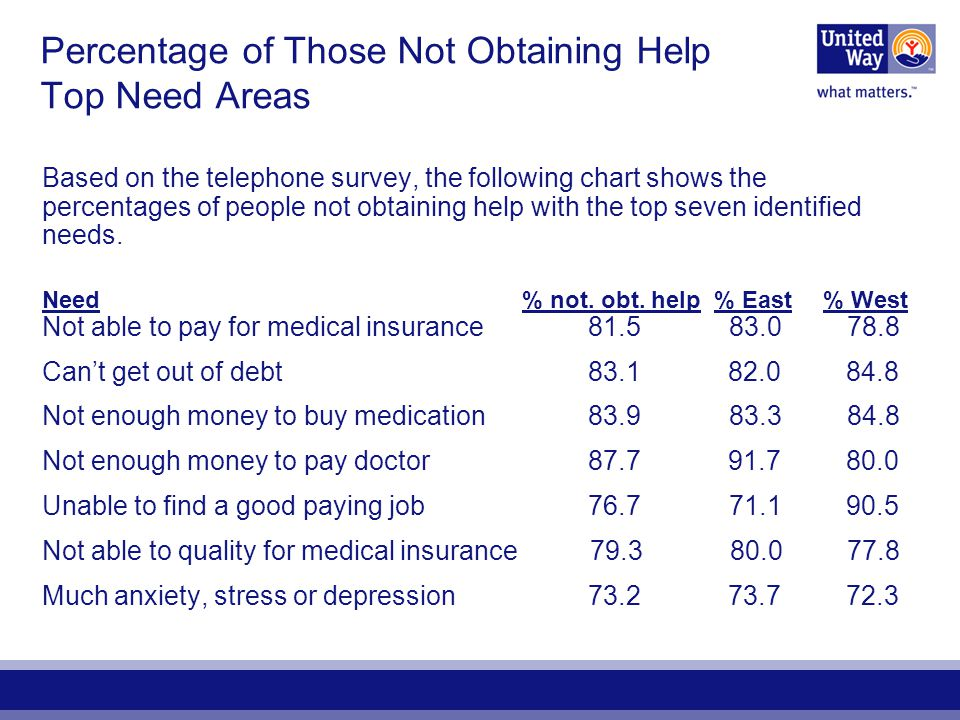 Percentage of Those Not Obtaining Help Top Need Areas Based on the telephone survey, the following chart shows the percentages of people not obtaining