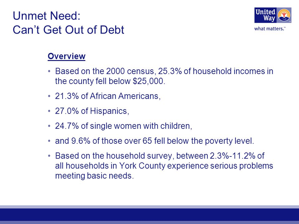 Unmet Need: Cant Get Out of Debt Overview Based on the 2000 census, 25.3% of household incomes in the county fell below $25,000. 21.3% of African Amer