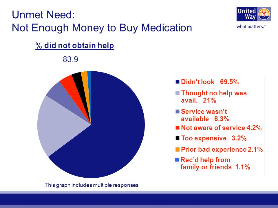 Unmet Need: Not Enough Money to Buy Medication % did not obtain help 83.9 Didn't look 69.5% Thought no help was avail. 21% Service wasn't available 6.