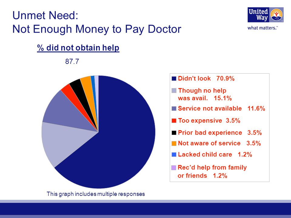 Unmet Need: Not Enough Money to Pay Doctor % did not obtain help 87.7 Didn t look 70.9% Though no help was avail.