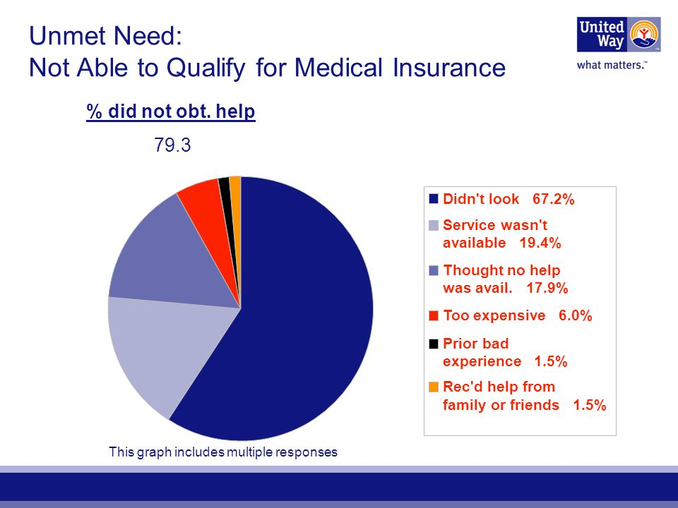 Unmet Need: Not Able to Qualify for Medical Insurance % did not obt.