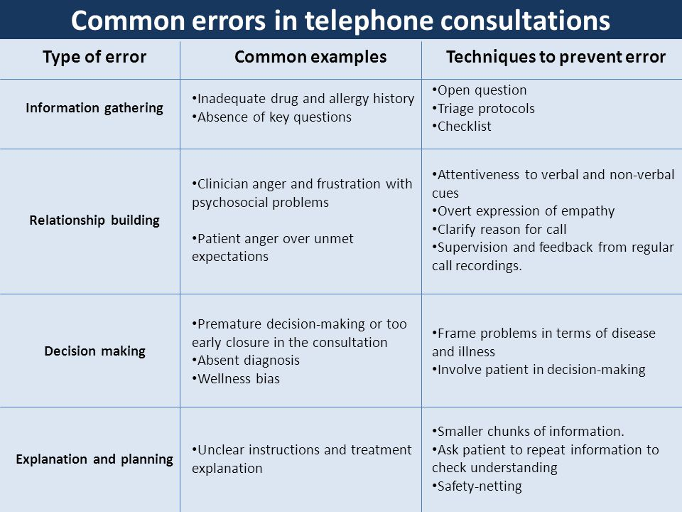 Common errors in telephone consultations Type of errorCommon examplesTechniques to prevent error Information gathering Inadequate drug and allergy history Absence of key questions Open question Triage protocols Checklist Relationship building Clinician anger and frustration with psychosocial problems Patient anger over unmet expectations Attentiveness to verbal and non-verbal cues Overt expression of empathy Clarify reason for call Supervision and feedback from regular call recordings.