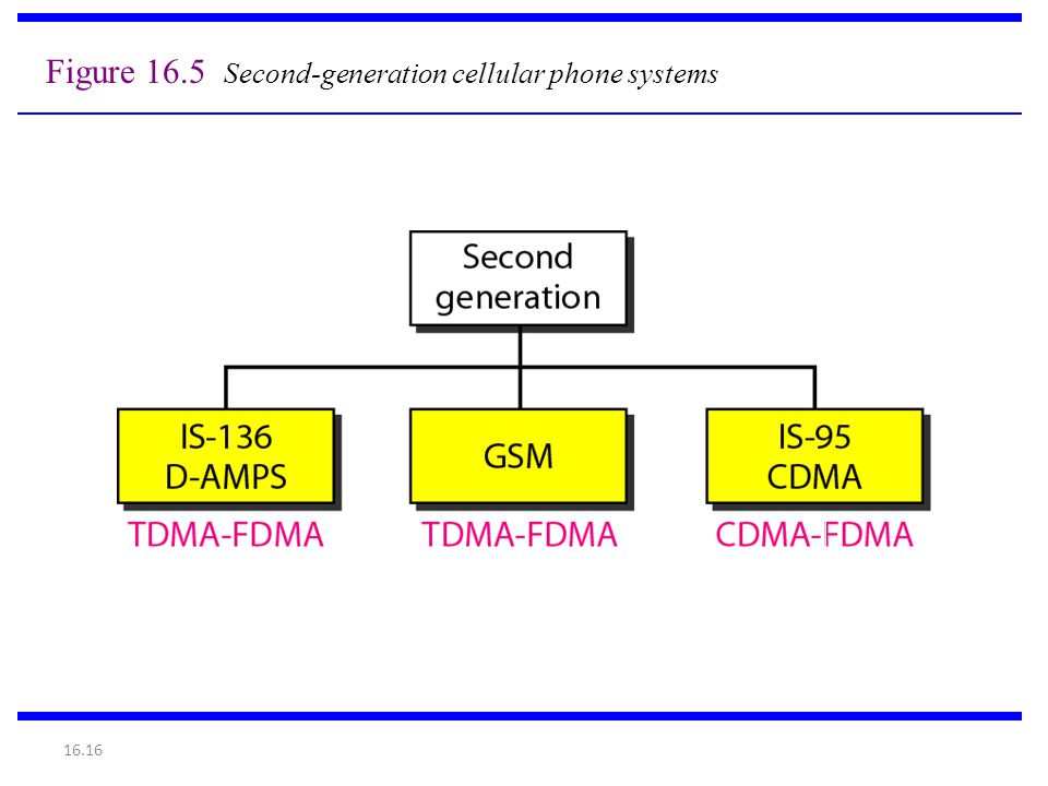 16.16 Figure 16.5 Second-generation cellular phone systems