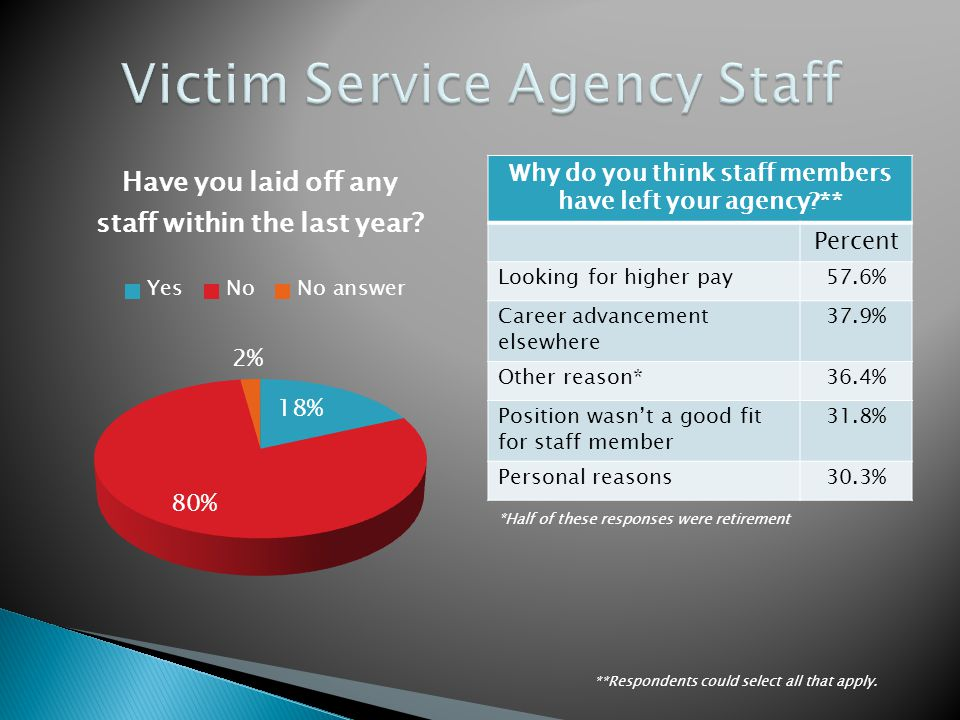 Why do you think staff members have left your agency?** Percent Looking for higher pay57.6% Career advancement elsewhere 37.9% Other reason*36.4% Position wasnt a good fit for staff member 31.8% Personal reasons30.3% *Half of these responses were retirement **Respondents could select all that apply.