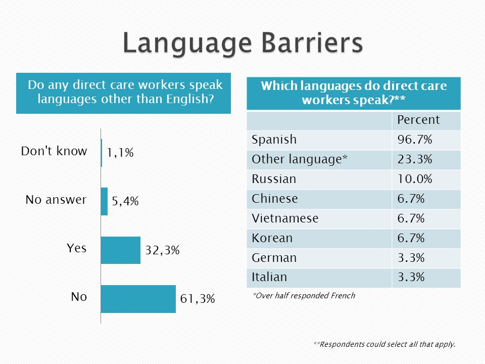 Do any direct care workers speak languages other than English.