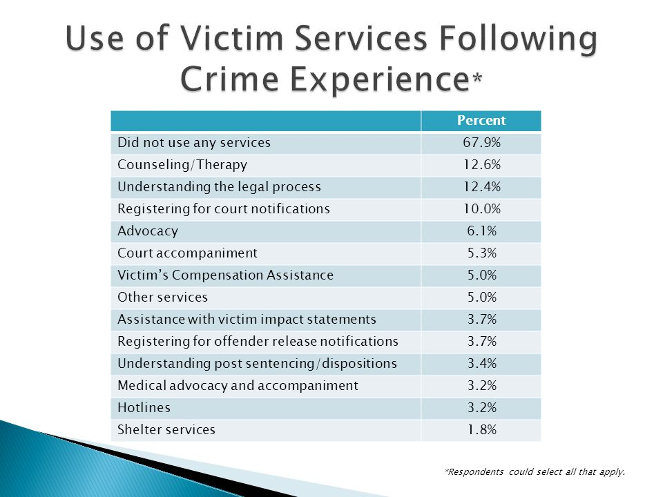 Percent Did not use any services67.9% Counseling/Therapy12.6% Understanding the legal process12.4% Registering for court notifications10.0% Advocacy6.1% Court accompaniment5.3% Victims Compensation Assistance5.0% Other services5.0% Assistance with victim impact statements3.7% Registering for offender release notifications3.7% Understanding post sentencing/dispositions3.4% Medical advocacy and accompaniment3.2% Hotlines3.2% Shelter services1.8% *Respondents could select all that apply.