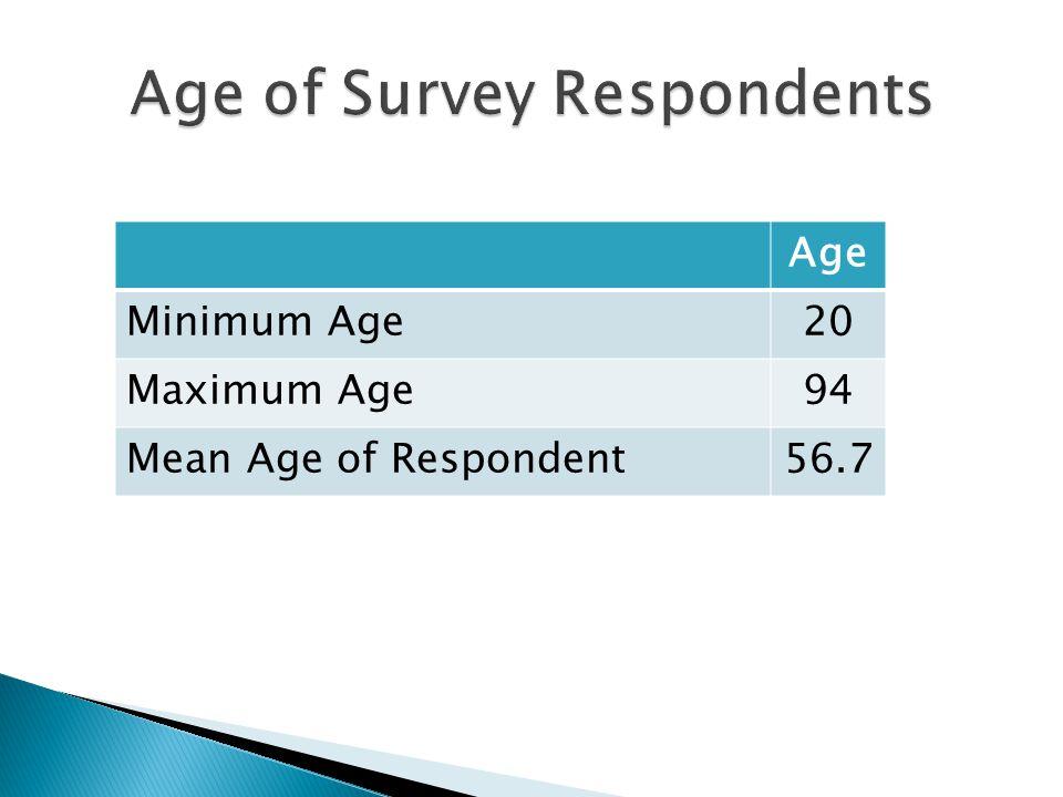Age Minimum Age20 Maximum Age94 Mean Age of Respondent56.7