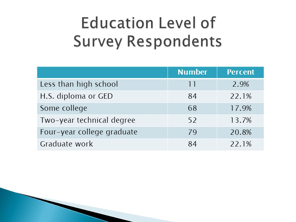 NumberPercent Less than high school112.9% H.S. diploma or GED8422.1% Some college6817.9% Two-year technical degree 5213.7% Four-year college graduate