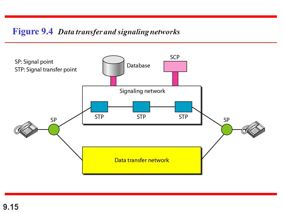 9.15 Figure 9.4 Data transfer and signaling networks