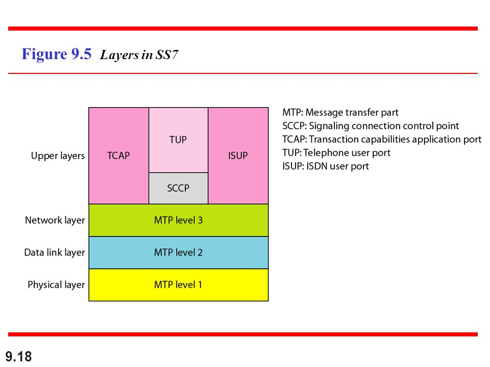 9.18 Figure 9.5 Layers in SS7