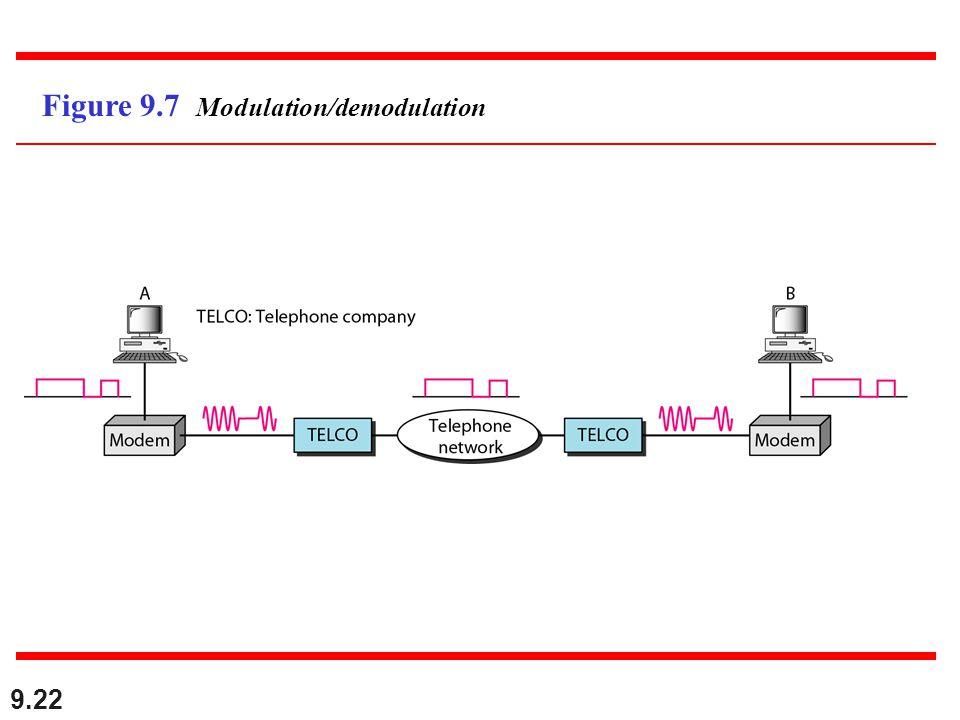 9.22 Figure 9.7 Modulation/demodulation