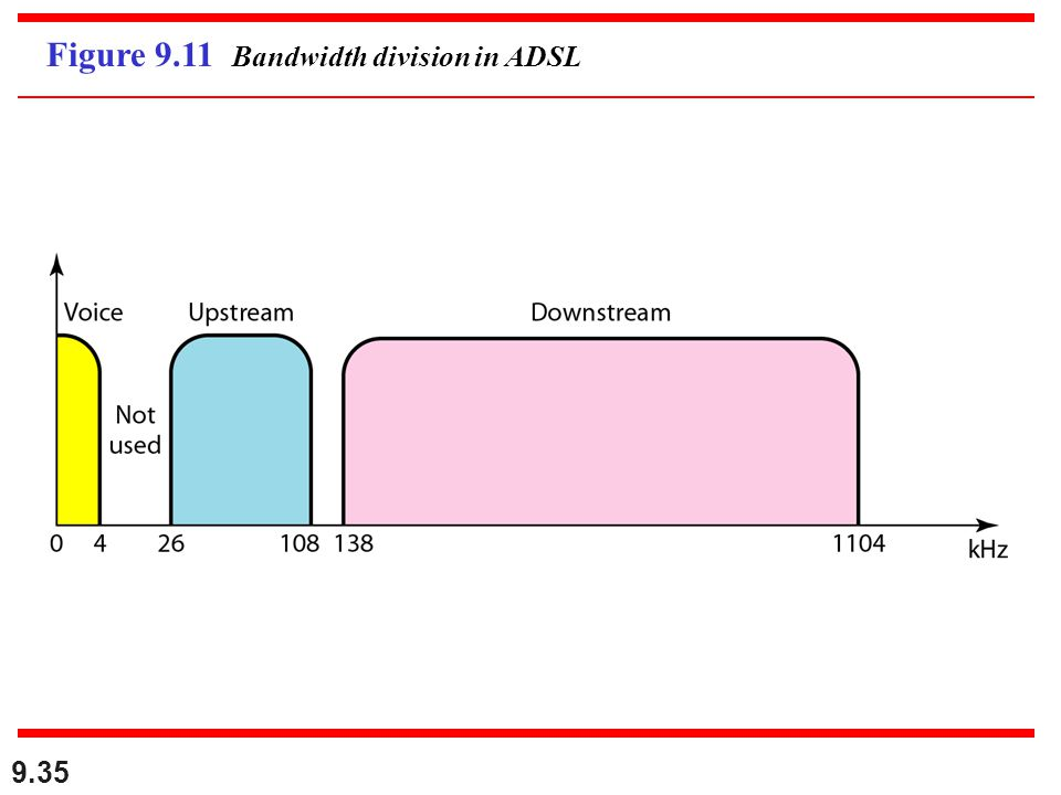 9.35 Figure 9.11 Bandwidth division in ADSL