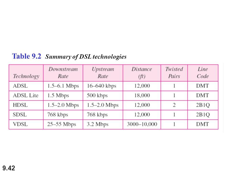 9.42 Table 9.2 Summary of DSL technologies