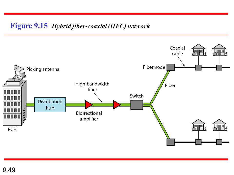 9.49 Figure 9.15 Hybrid fiber-coaxial (HFC) network