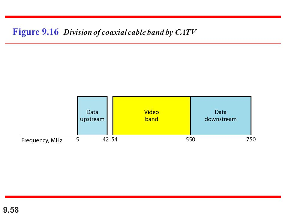 9.58 Figure 9.16 Division of coaxial cable band by CATV