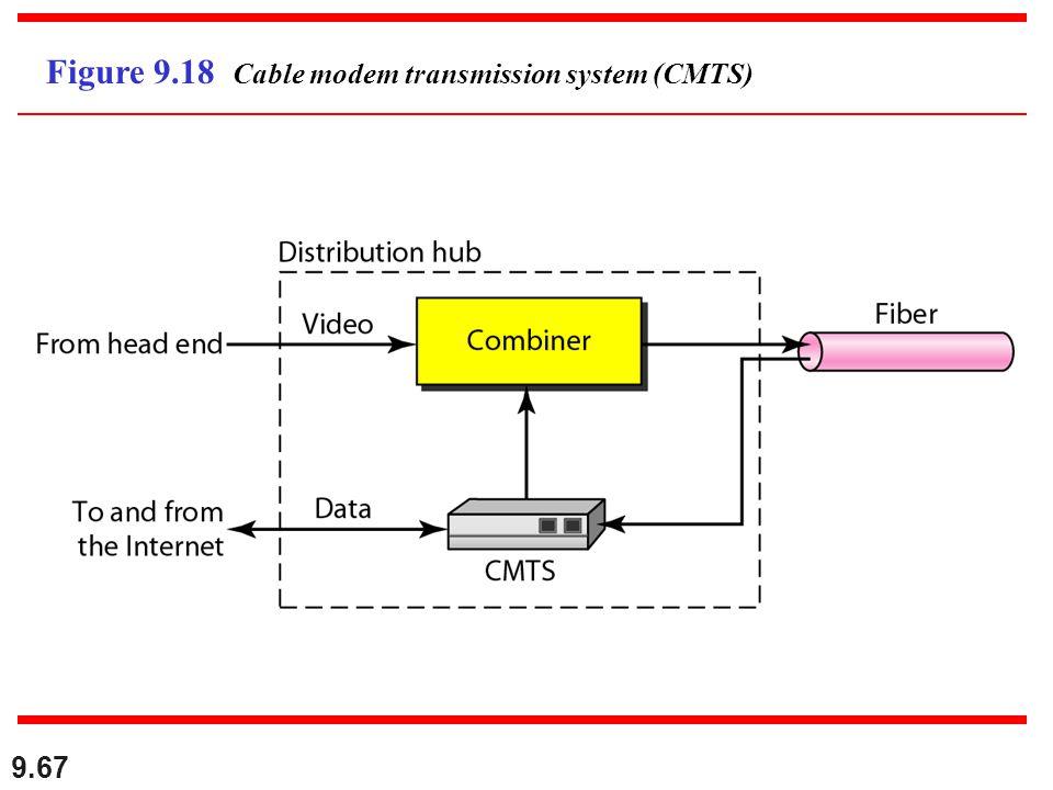 9.67 Figure 9.18 Cable modem transmission system (CMTS)