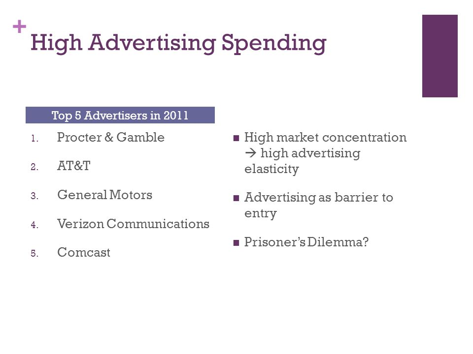 + High Advertising Spending 1. Procter & Gamble 2. AT&T 3. General Motors 4. Verizon Communications 5. Comcast High market concentration high advertis