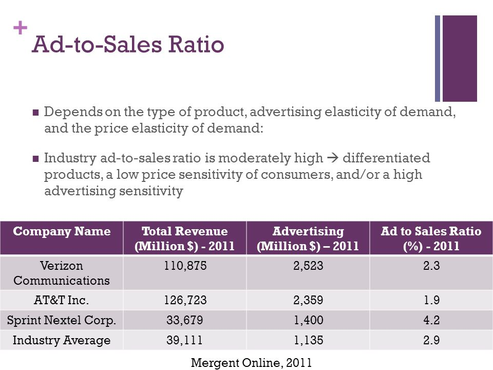 + Ad-to-Sales Ratio Depends on the type of product, advertising elasticity of demand, and the price elasticity of demand: Industry ad-to-sales ratio is moderately high differentiated products, a low price sensitivity of consumers, and/or a high advertising sensitivity Mergent Online, 2011 Company NameTotal Revenue (Million $) - 2011 Advertising (Million $) – 2011 Ad to Sales Ratio (%) - 2011 Verizon Communications 110,8752,5232.3 AT&T Inc.126,7232,3591.9 Sprint Nextel Corp.33,6791,4004.2 Industry Average39,1111,1352.9