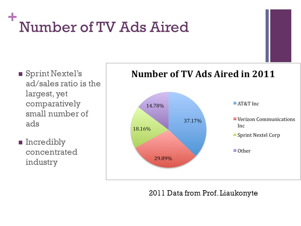 + Number of TV Ads Aired Sprint Nextels ad/sales ratio is the largest, yet comparatively small number of ads Incredibly concentrated industry 2011 Data from Prof.