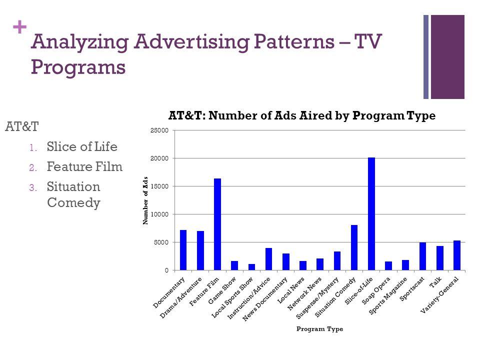 + Analyzing Advertising Patterns – TV Programs AT&T 1.