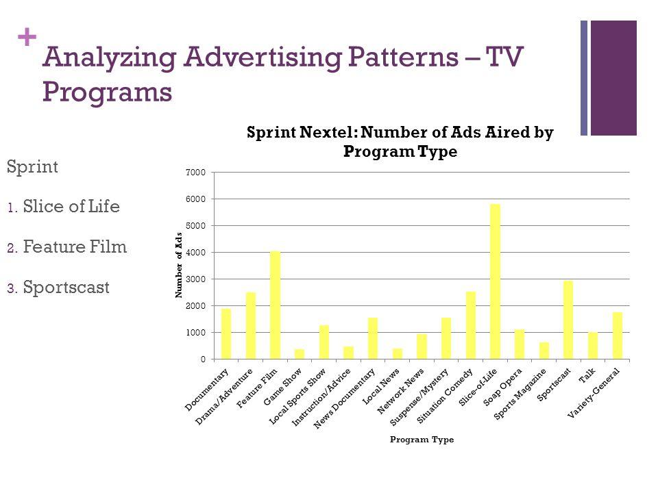+ Analyzing Advertising Patterns – TV Programs Sprint 1. Slice of Life 2. Feature Film 3. Sportscast