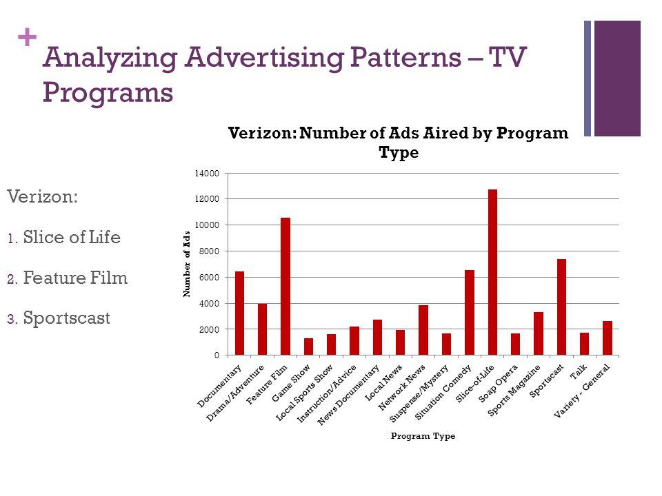 + Analyzing Advertising Patterns – TV Programs Verizon: 1. Slice of Life 2. Feature Film 3. Sportscast
