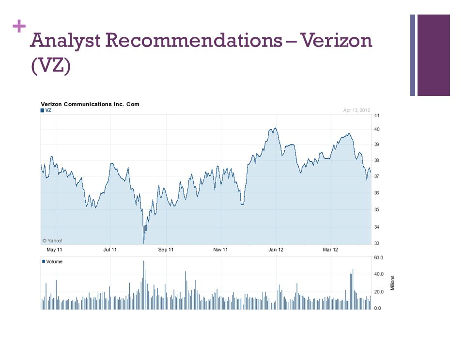 + Analyst Recommendations – Verizon (VZ)