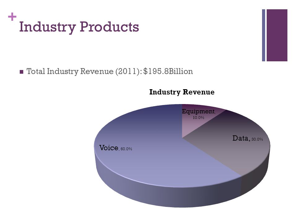 + Industry Products Total Industry Revenue (2011): $195.8Billion