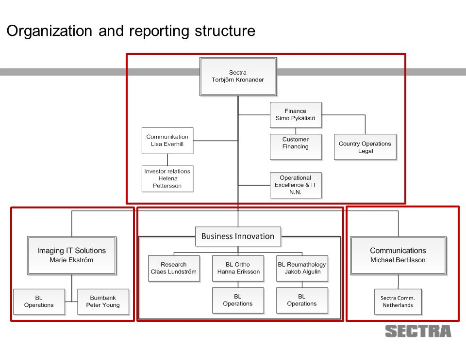 Heading 1 Arial, 32 pt Heading 2 Arial, 20 pt Subheading Arial, 18 pt Text Arial, 24-16 pt Organization and reporting structure