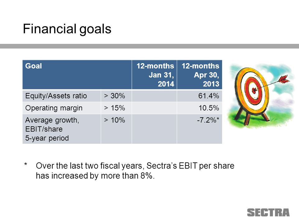 Heading 1 Arial, 32 pt Heading 2 Arial, 20 pt Subheading Arial, 18 pt Text Arial, 24-16 pt Financial goals Goal12-months Jan 31, 2014 12-months Apr 30, 2013 Equity/Assets ratio> 30%61.4% Operating margin> 15%10.5% Average growth, EBIT/share 5-year period > 10%-7.2%* * Over the last two fiscal years, Sectras EBIT per share has increased by more than 8%.