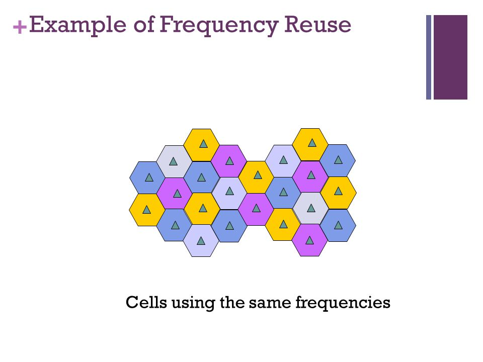 + Example of Frequency Reuse Cells using the same frequencies