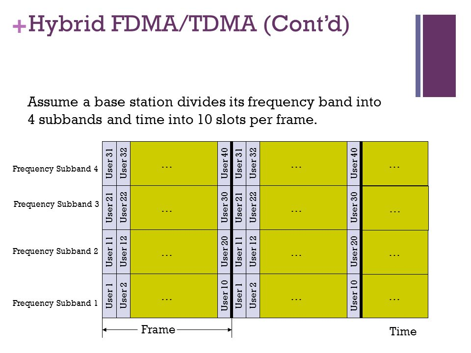 + Hybrid FDMA/TDMA (Contd) Time … … User 1User 2User 10 User 11User 12User 20 … … User 31User 32User 40 User 21User 22User 30 Assume a base station divides its frequency band into 4 subbands and time into 10 slots per frame.