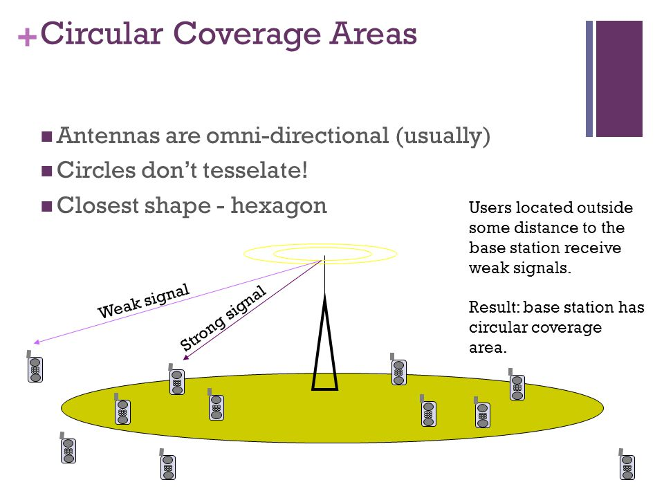 + Circular Coverage Areas Antennas are omni-directional (usually) Circles dont tesselate.
