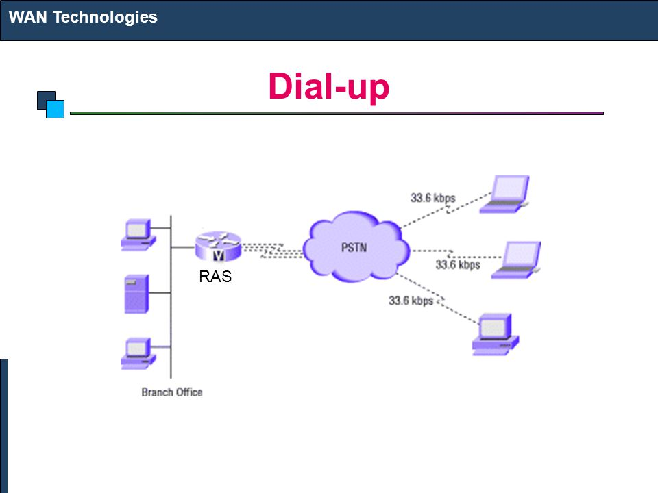 Dial-up WAN Technologies RAS
