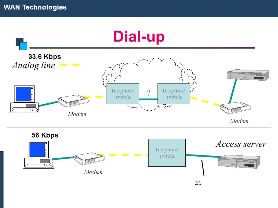 Dial-up WAN Technologies 33.6 Kbps Modem Telephone switch Telephone switch Telephone switch .