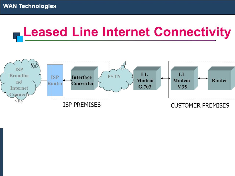 Leased Line Internet Connectivity WAN Technologies ISP Broadba nd Internet Connecti vity ISP Router Interface Converter LL Modem G.703 LL Modem V.35 Router ISP PREMISES CUSTOMER PREMISES PSTN
