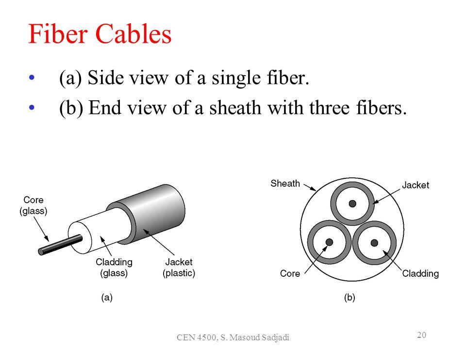 CEN 4500, S. Masoud Sadjadi 20 Fiber Cables (a) Side view of a single fiber. (b) End view of a sheath with three fibers.