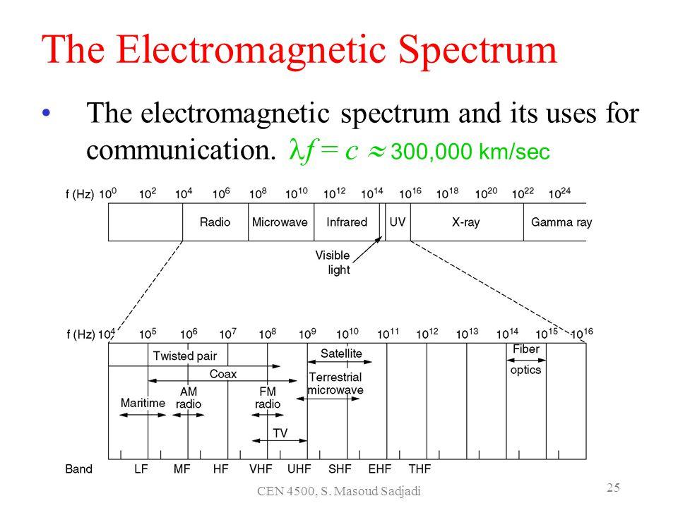 CEN 4500, S. Masoud Sadjadi 25 The Electromagnetic Spectrum The electromagnetic spectrum and its uses for communication. f = c 300,000 km/sec