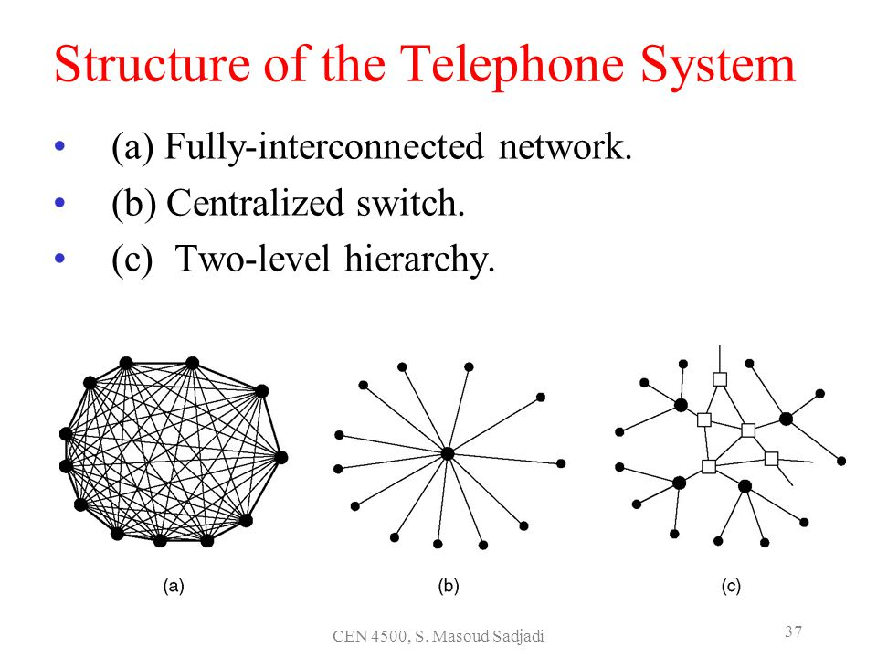 CEN 4500, S. Masoud Sadjadi 37 Structure of the Telephone System (a) Fully-interconnected network. (b) Centralized switch. (c) Two-level hierarchy.