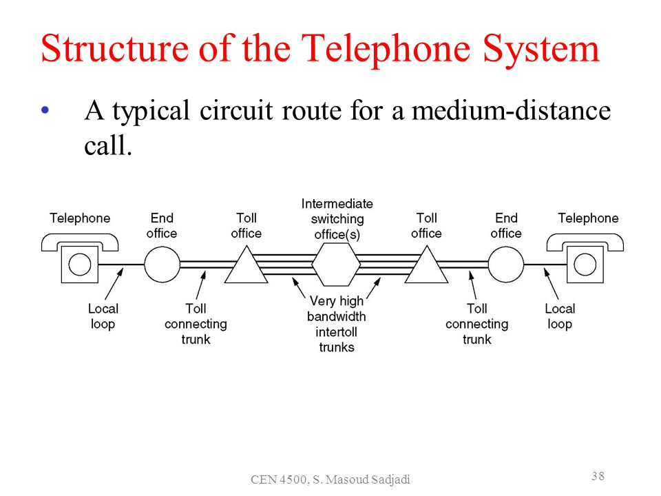 CEN 4500, S. Masoud Sadjadi 38 Structure of the Telephone System A typical circuit route for a medium-distance call.