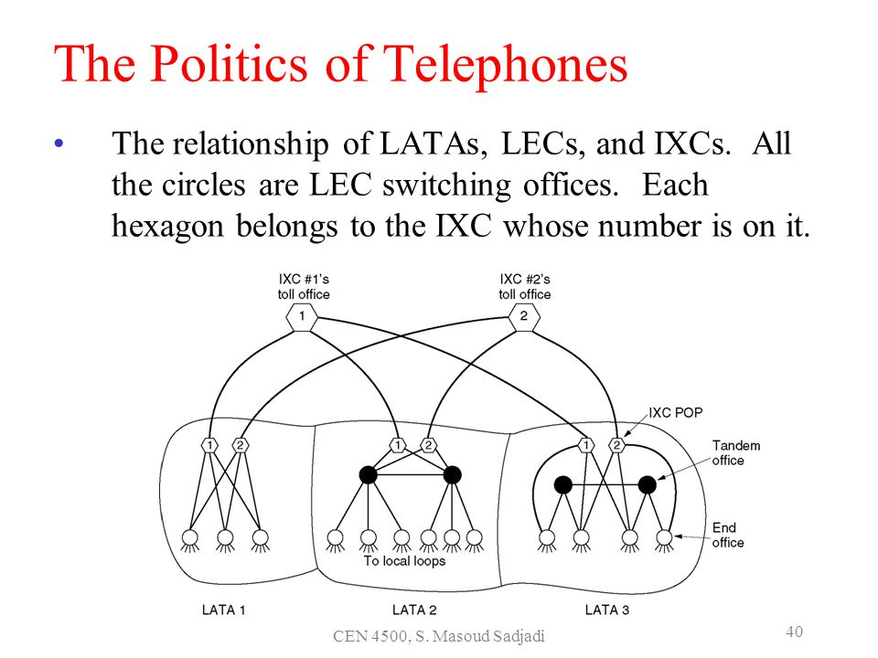 CEN 4500, S. Masoud Sadjadi 40 The Politics of Telephones The relationship of LATAs, LECs, and IXCs. All the circles are LEC switching offices. Each h