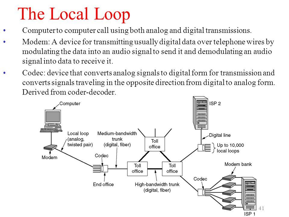 CEN 4500, S. Masoud Sadjadi 41 The Local Loop Computer to computer call using both analog and digital transmissions. Modem: A device for transmitting