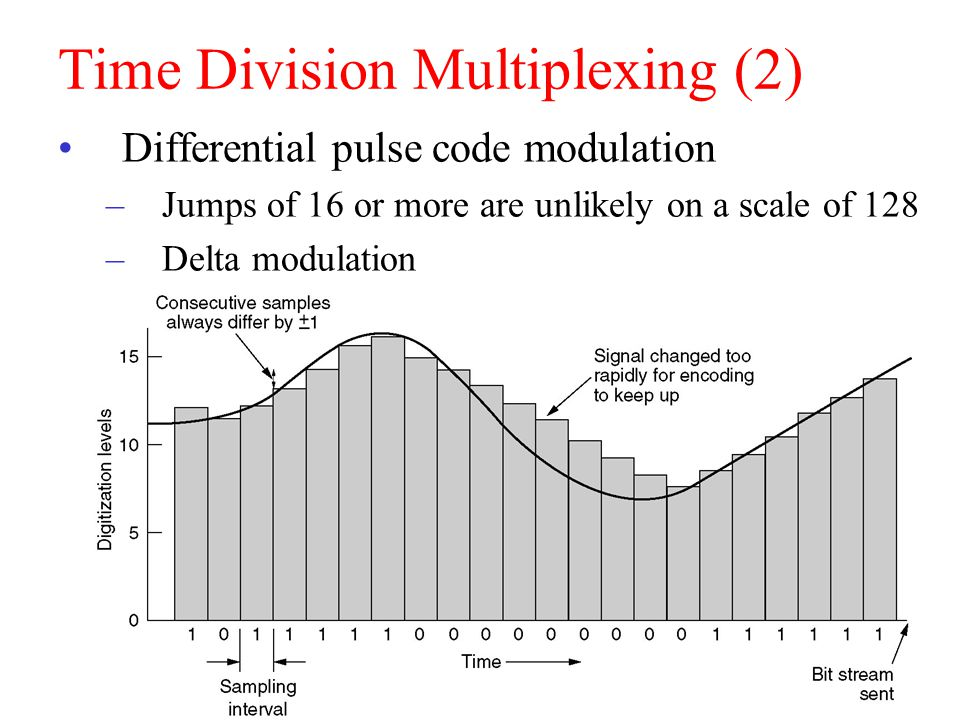 CEN 4500, S. Masoud Sadjadi 53 Time Division Multiplexing (2) Differential pulse code modulation –Jumps of 16 or more are unlikely on a scale of 128 –