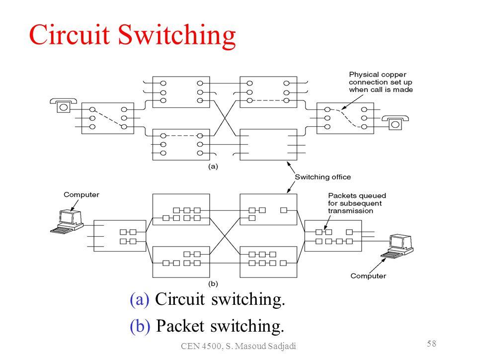 CEN 4500, S. Masoud Sadjadi 58 Circuit Switching (a) Circuit switching. (b) Packet switching.