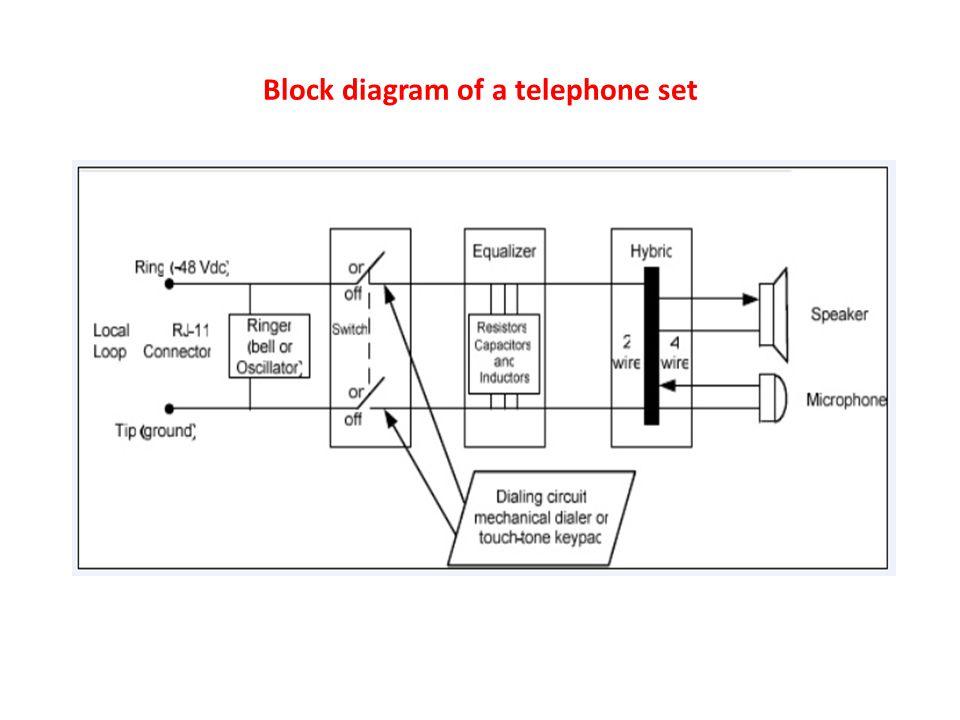 Block diagram of a telephone set