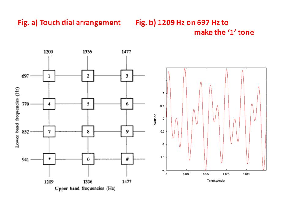 Fig. a) Touch dial arrangementFig. b) 1209 Hz on 697 Hz to make the 1 tone