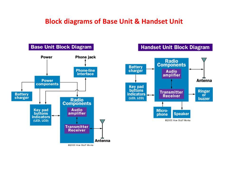 Block diagrams of Base Unit & Handset Unit